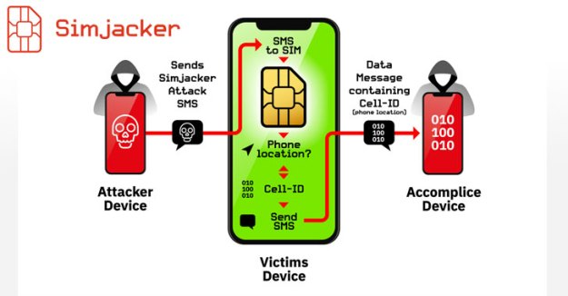 simjacker-sim-card-hacking